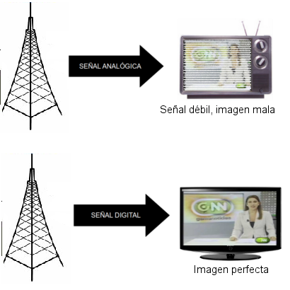 Señal Analógica vs. Señal Digital
