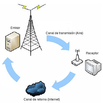 Visión general del Sistema de Televisión Digital