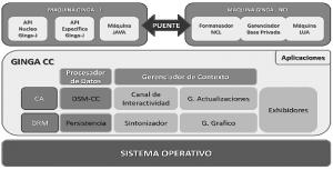 Subsistema Ginga-CC