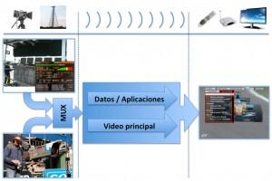 La televisión digital terrestre interactiva